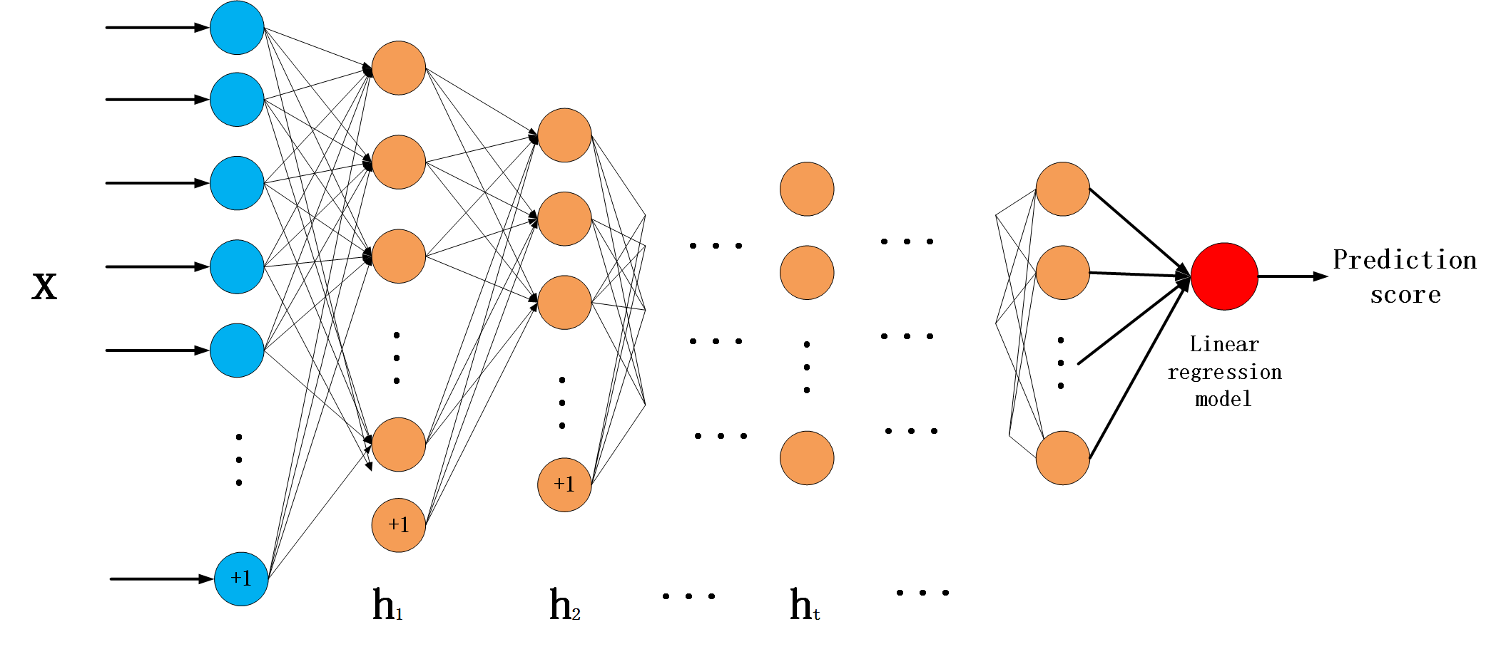 Deep Learning For Constructing Microblog Behavior