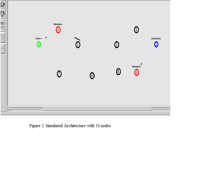 Deployment of coordinated worm-hole peer in MANETs [PeerJ